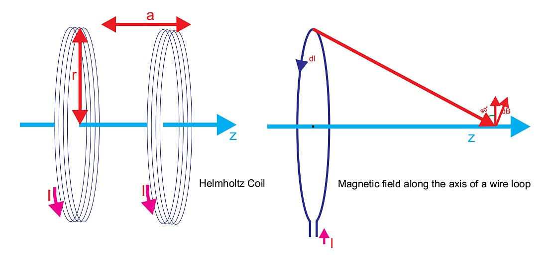 how to helmholtz coils work