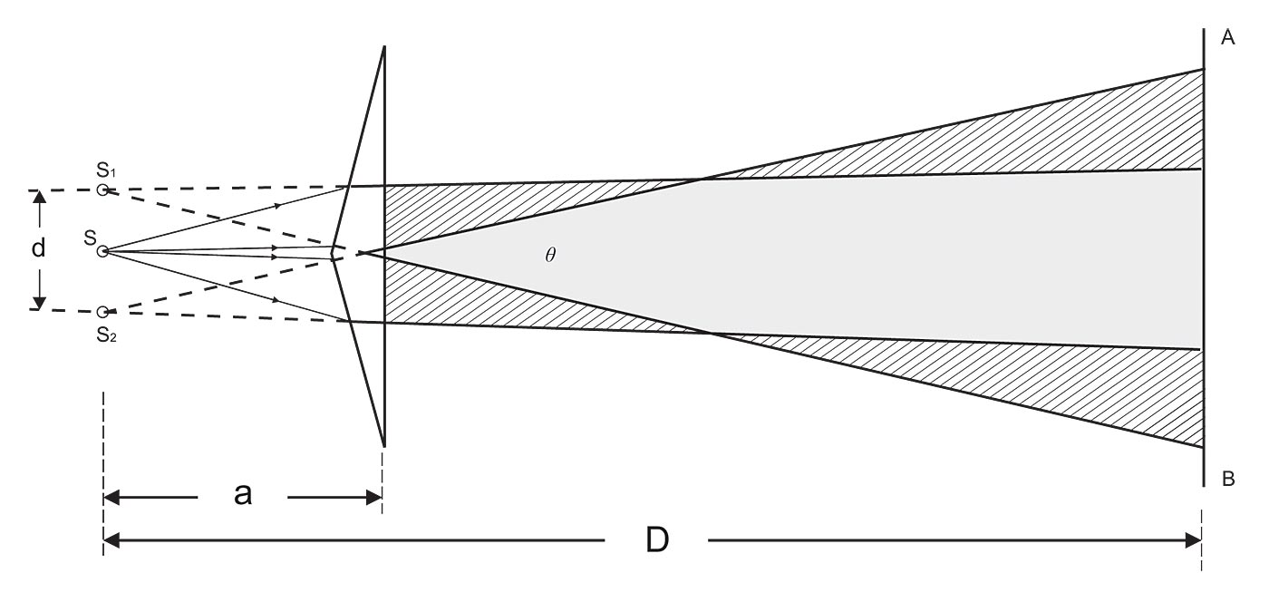 Fresnels biprism diffraction apparatus related topics fresnel biprism pooptronica Gallery