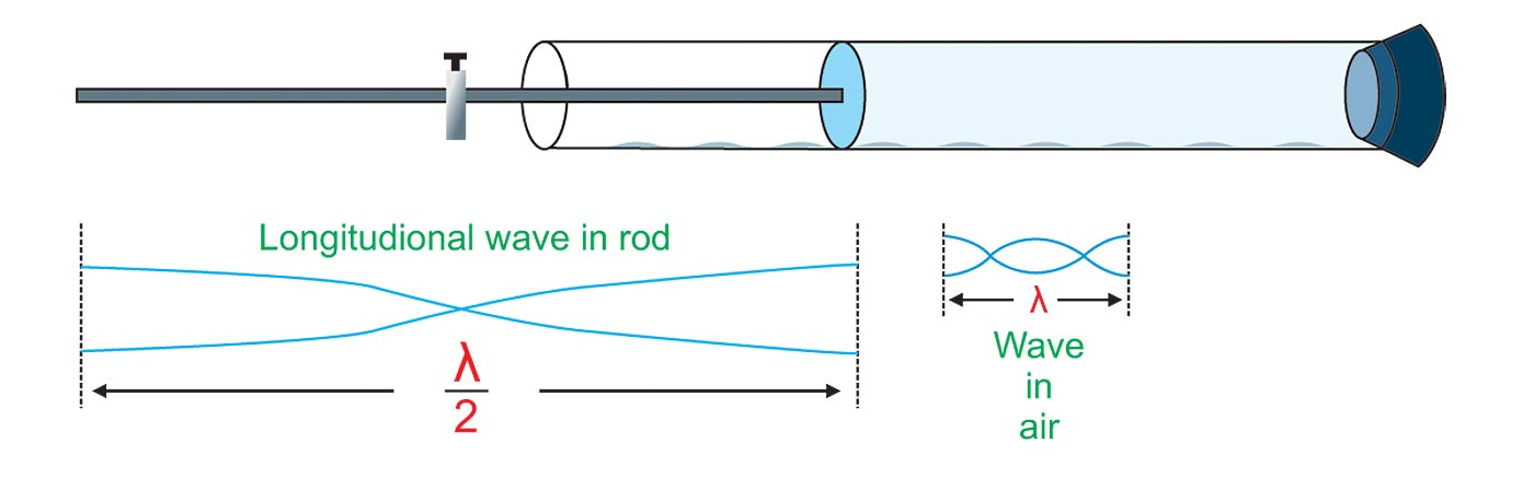kundts tube: velocity of sound in solid essay Hyperphysics sound : r nave:  the illustration at left is part of a kundt's tube designed to produce the standing waves kundt tube video: nodes and antinodes.